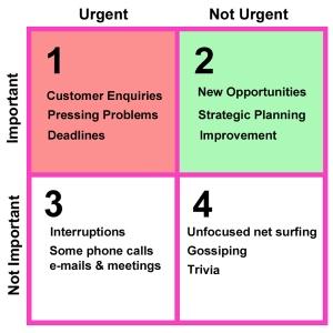 Urgent-vs-Important-Matrix